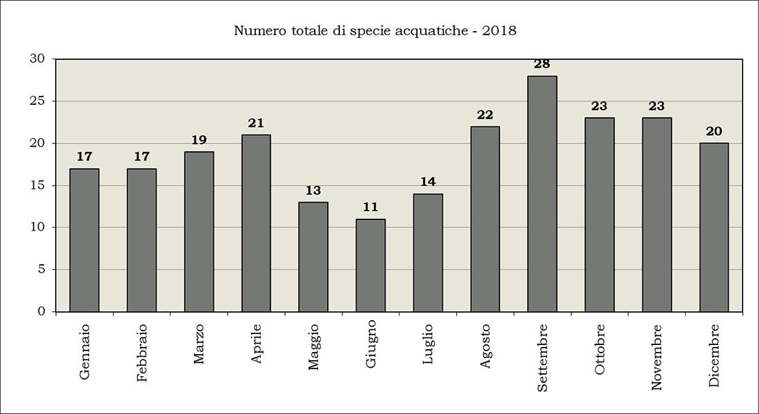 Riepilogo-numero-specie-acqautiche-2018-144