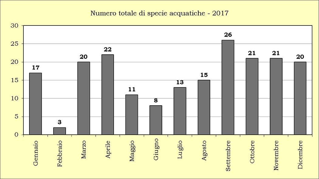 Riepilogo-numero-specie-acqautici 2017
