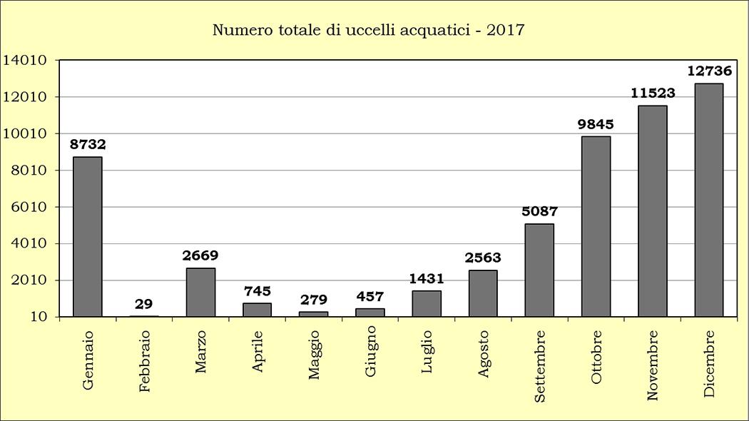Riepilogo numero-uccelli-acqautici 2017