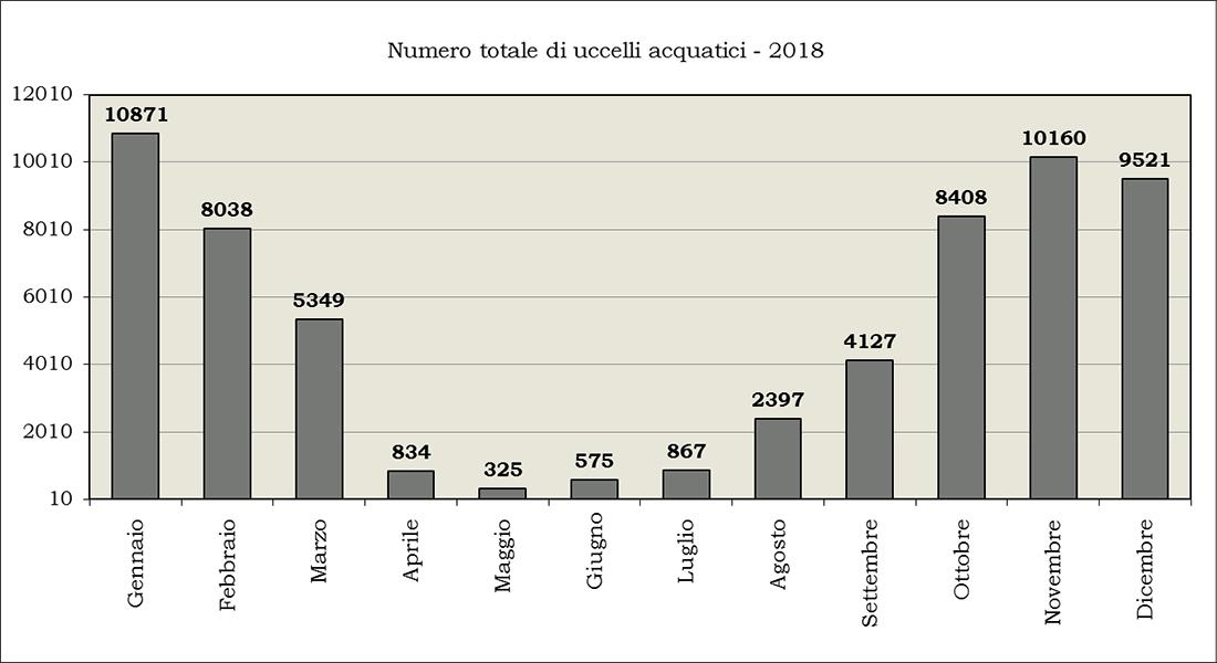 Riepilogo-numero-uccelli-acqautici-2018-154